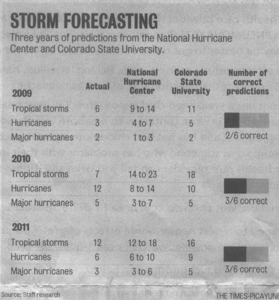 Times Picayune Hurricane Seasons Predictions Retrospective